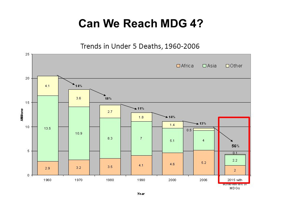 Can We Reach MDG 4? Trends in Under 5 Deaths, 1960-2006