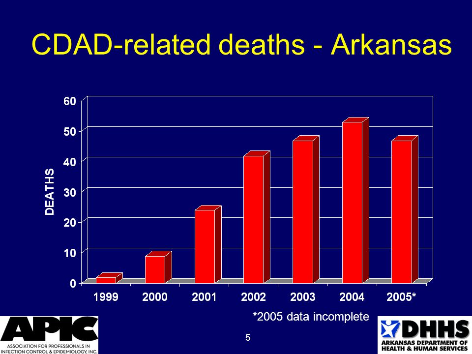 5 CDAD-related deaths - Arkansas *2005 data incomplete