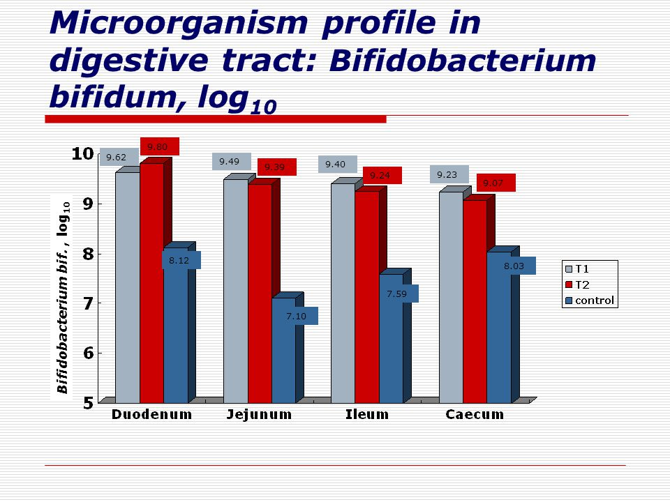 Microorganism profile in digestive tract: Bifidobacterium bifidum, log 10 Bifidobacterium bif., log 10 9.23 9.40 9.49 9.62 9.07 9.24 9.39 9.80 8.03 7.59 7.10 8.12