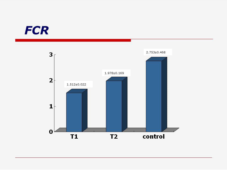 FCR 2.753±0.468 1.978±0.169 1.512±0.022