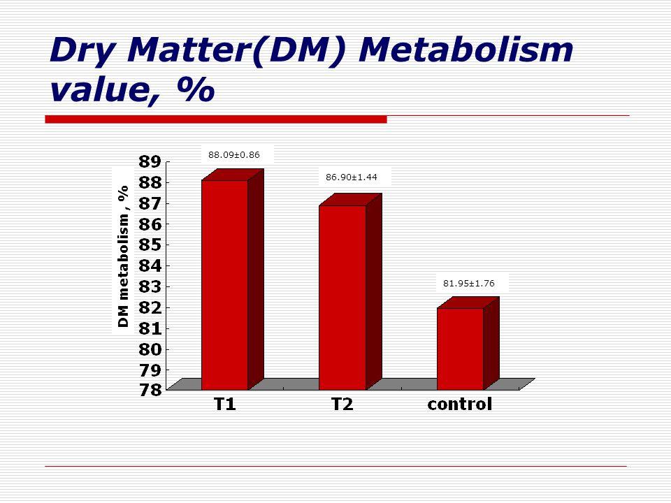 Dry Matter(DM) Metabolism value, % DM metabolism, % 81.95±1.76 86.90±1.44 88.09±0.86
