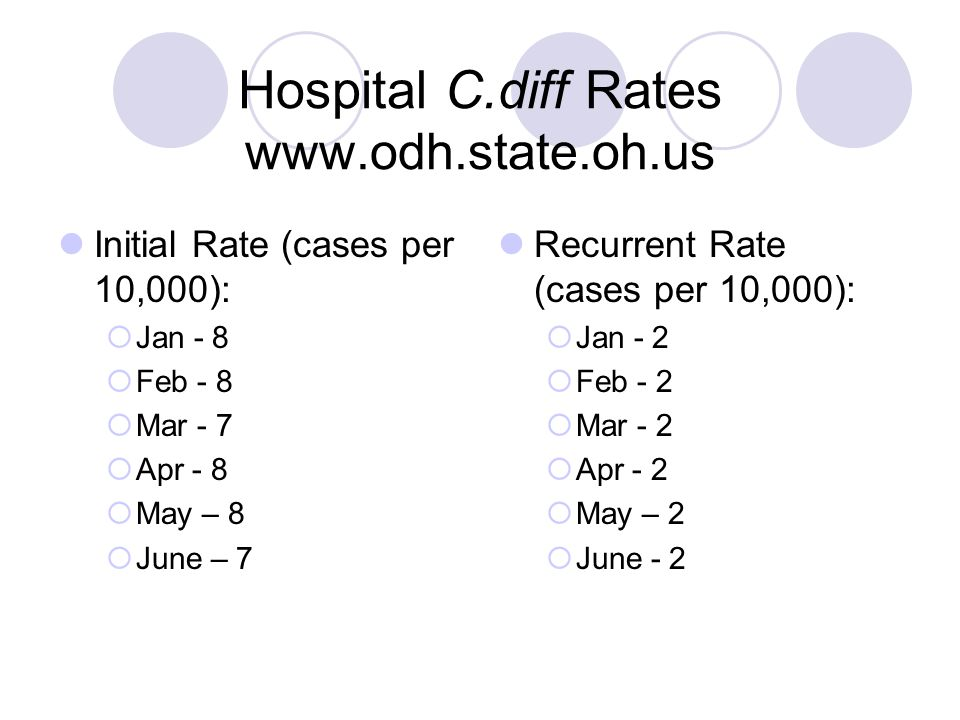 Hospital C.diff Rates www.odh.state.oh.us Initial Rate (cases per 10,000):  Jan - 8  Feb - 8  Mar - 7  Apr - 8  May – 8  June – 7 Recurrent Rate (cases per 10,000):  Jan - 2  Feb - 2  Mar - 2  Apr - 2  May – 2  June - 2