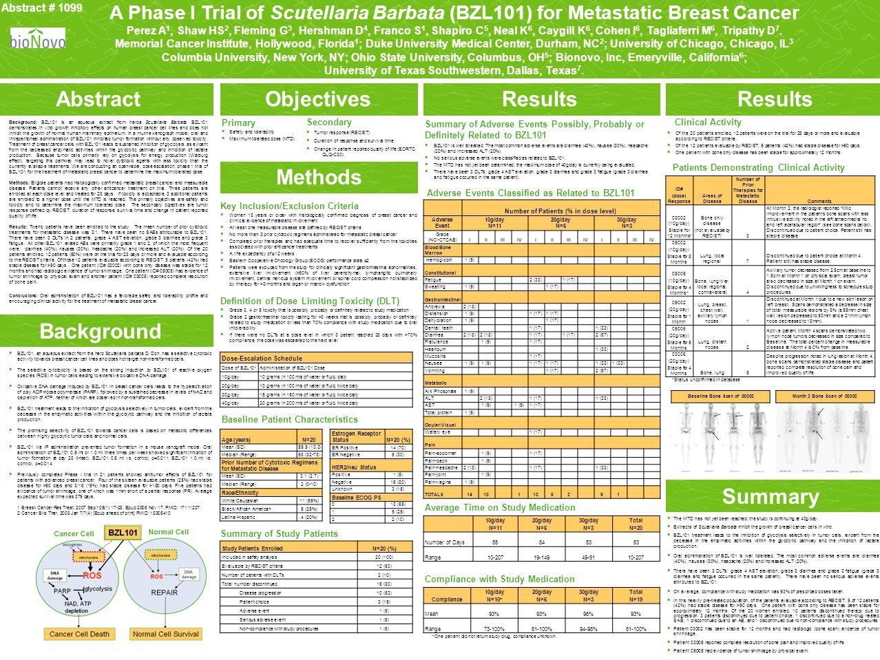 A Phase I Trial of Scutellaria Barbata (BZL101) for Metastatic Breast Cancer Perez A 1, Shaw HS 2, Fleming G 3, Hershman D 4, Franco S 1, Shapiro C 5,