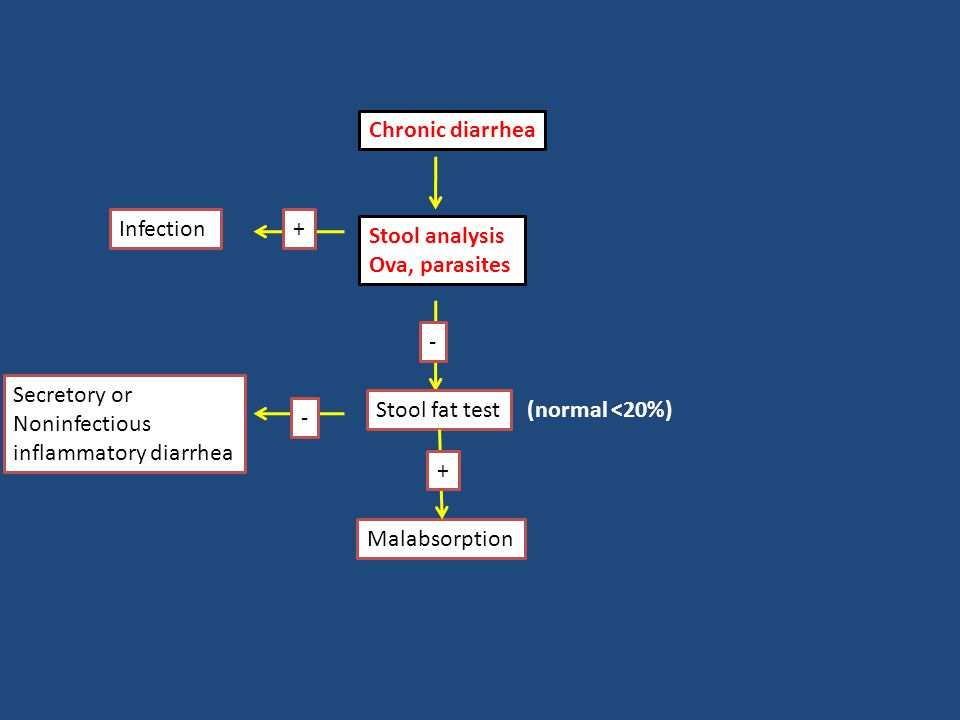 Chronic diarrhea Stool analysis Ova, parasites + - Infection Stool fat test Secretory or Noninfectious inflammatory diarrhea Malabsorption - + (normal