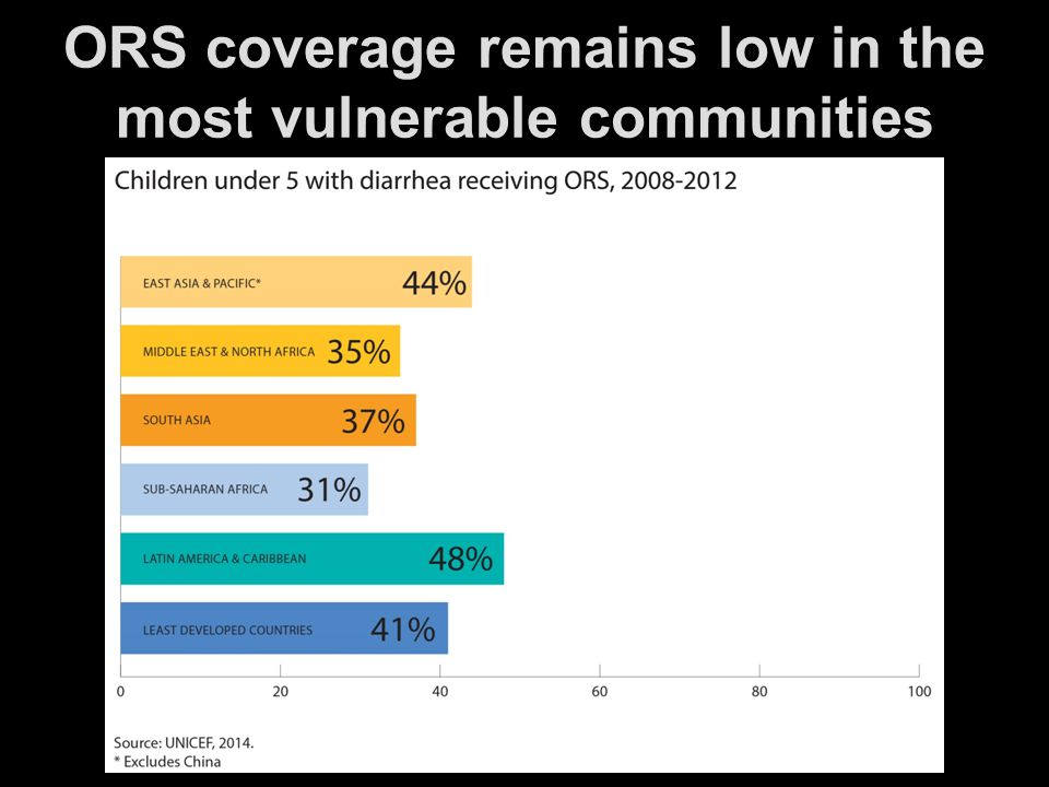 ORS coverage remains low in the most vulnerable communities Source: UNICEF.