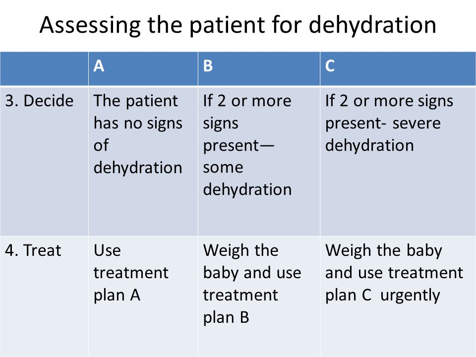 Assessing the patient for dehydration ABC 3.