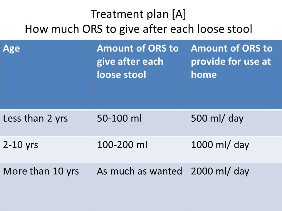 Treatment plan [A] How much ORS to give after each loose stool AgeAmount of ORS to give after each loose stool Amount of ORS to provide for use at home Less than 2 yrs50-100 ml500 ml/ day 2-10 yrs100-200 ml1000 ml/ day More than 10 yrsAs much as wanted2000 ml/ day