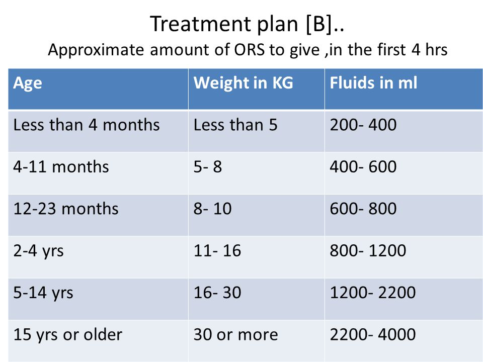 Treatment plan [B]..