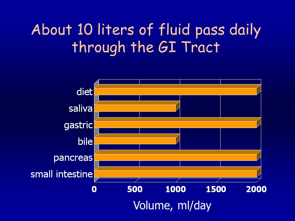 About 10 liters of fluid pass daily through the GI Tract Volume, ml/day