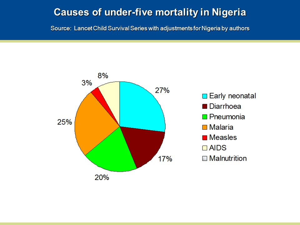 Causes of under-five mortality in Nigeria Source: Lancet Child Survival Series with adjustments for Nigeria by authors