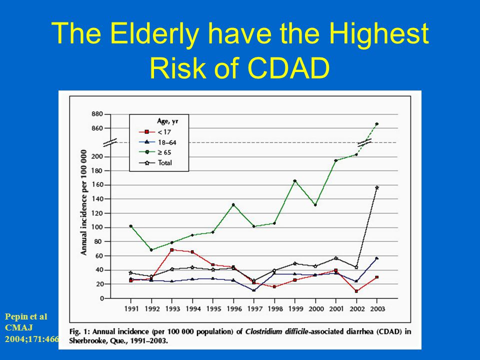 The Elderly have the Highest Risk of CDAD Pepin et al CMAJ 2004;171:466