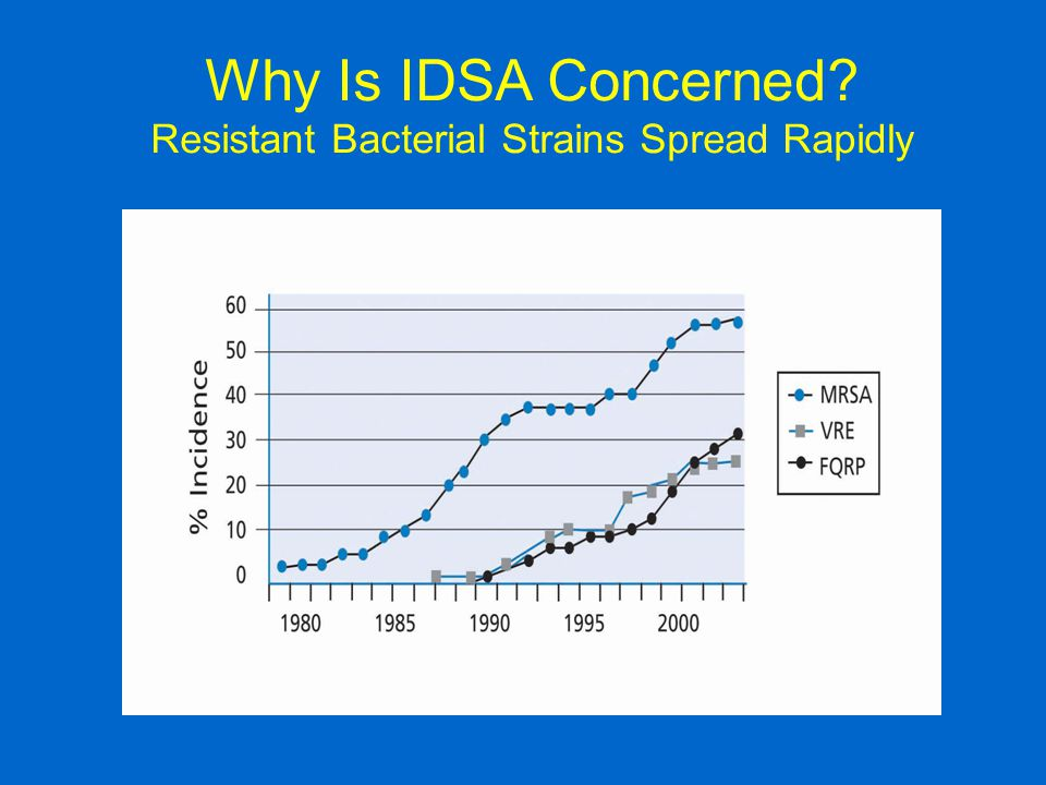 Why Is IDSA Concerned? Resistant Bacterial Strains Spread Rapidly