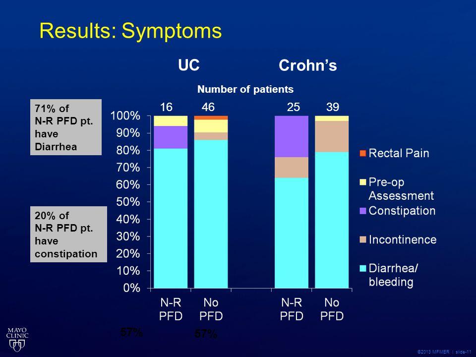 ©2013 MFMER | slide-11 Results: Symptoms 1625 Number of patients 57% 46 39 UC Crohn's 71% of N-R PFD pt. have Diarrhea 20% of N-R PFD pt. have constip