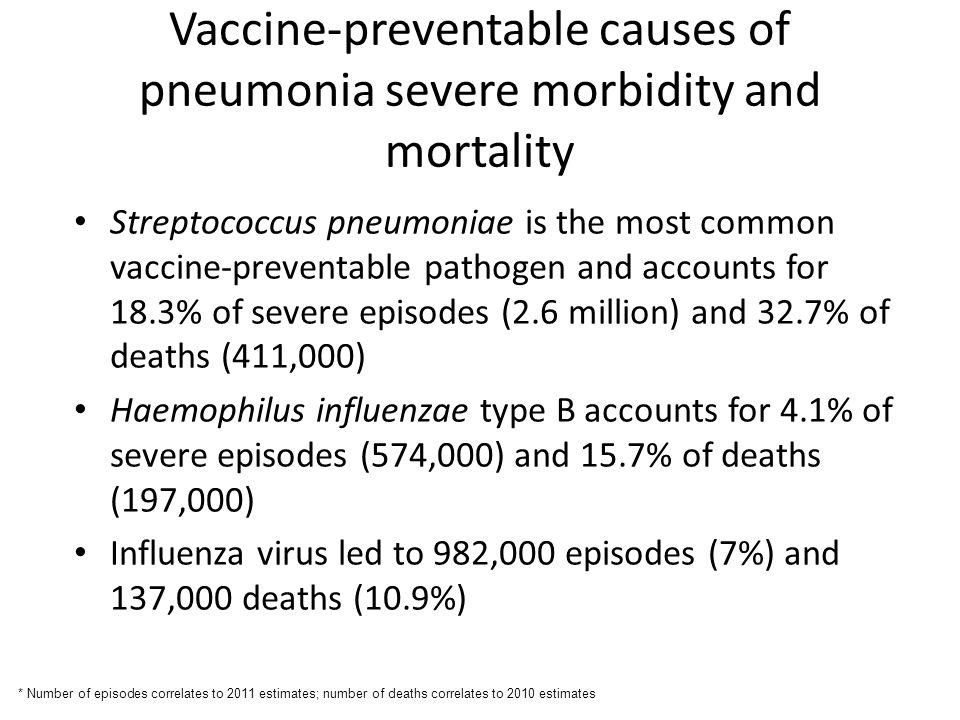 Vaccine-preventable causes of pneumonia severe morbidity and mortality Streptococcus pneumoniae is the most common vaccine-preventable pathogen and accounts for 18.3% of severe episodes (2.6 million) and 32.7% of deaths (411,000) Haemophilus influenzae type B accounts for 4.1% of severe episodes (574,000) and 15.7% of deaths (197,000) Influenza virus led to 982,000 episodes (7%) and 137,000 deaths (10.9%) * Number of episodes correlates to 2011 estimates; number of deaths correlates to 2010 estimates
