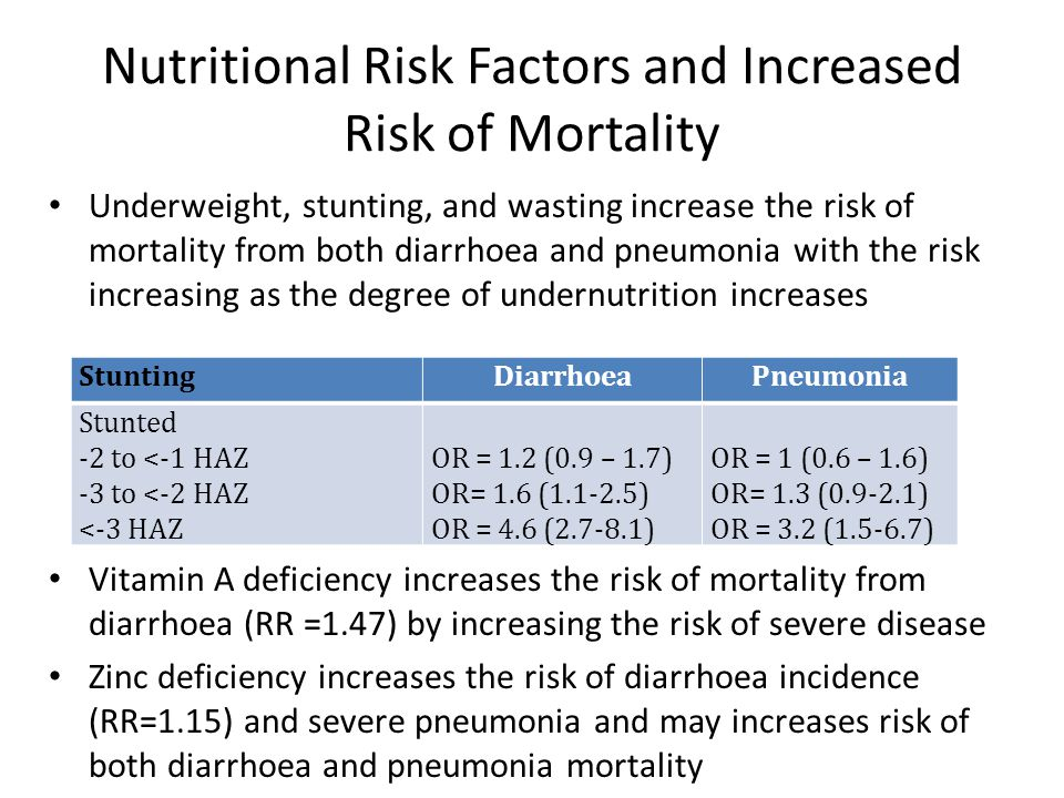 Nutritional Risk Factors and Increased Risk of Mortality Underweight, stunting, and wasting increase the risk of mortality from both diarrhoea and pneumonia with the risk increasing as the degree of undernutrition increases Vitamin A deficiency increases the risk of mortality from diarrhoea (RR =1.47) by increasing the risk of severe disease Zinc deficiency increases the risk of diarrhoea incidence (RR=1.15) and severe pneumonia and may increases risk of both diarrhoea and pneumonia mortality Stunting DiarrhoeaPneumonia Stunted -2 to <-1 HAZ -3 to <-2 HAZ <-3 HAZ OR = 1.2 (0.9 – 1.7) OR= 1.6 (1.1-2.5) OR = 4.6 (2.7-8.1) OR = 1 (0.6 – 1.6) OR= 1.3 (0.9-2.1) OR = 3.2 (1.5-6.7)