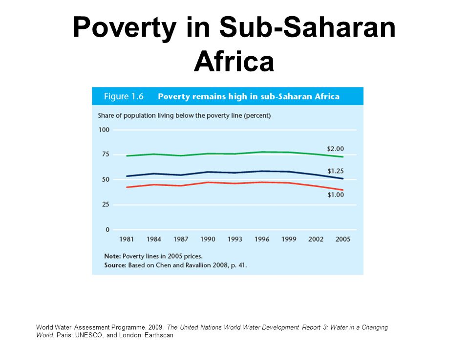 Poverty in Sub-Saharan Africa World Water Assessment Programme. 2009. The United Nations World Water Development Report 3: Water in a Changing World.