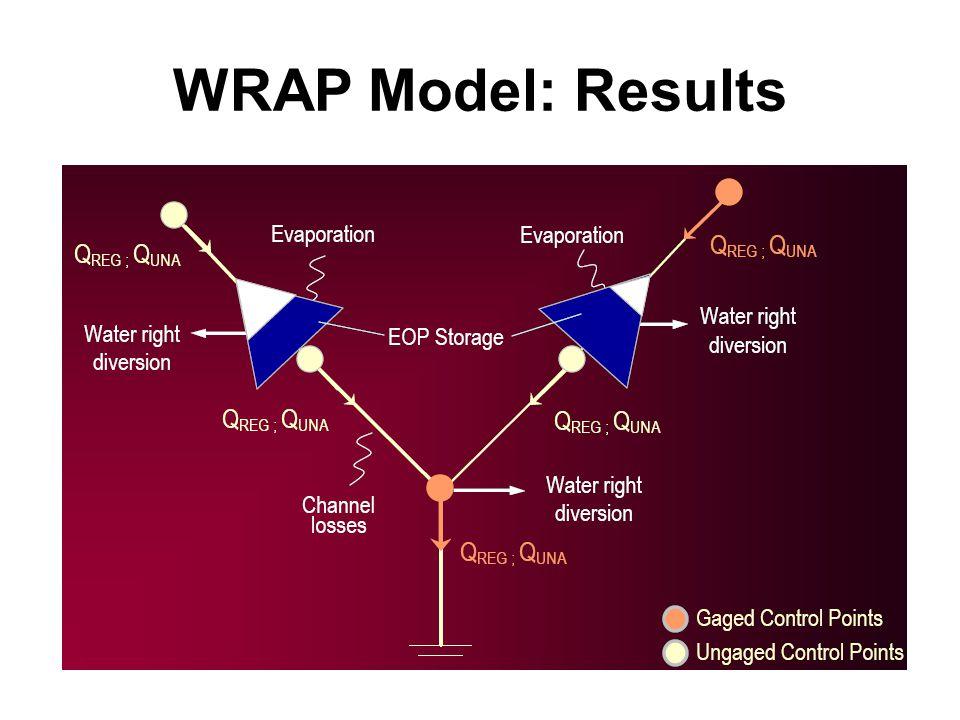 WRAP Model: Results