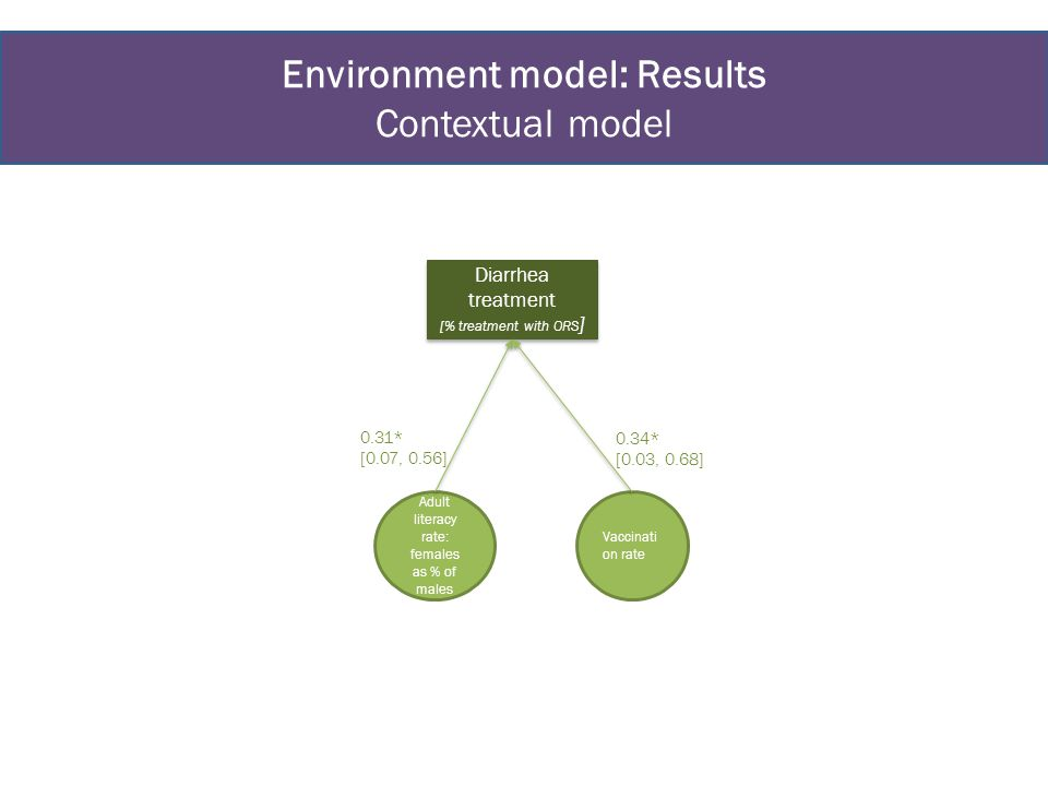 Environment model: Results Contextual model Diarrhea treatment [% treatment with ORS ] Diarrhea treatment [% treatment with ORS ] Adult literacy rate: