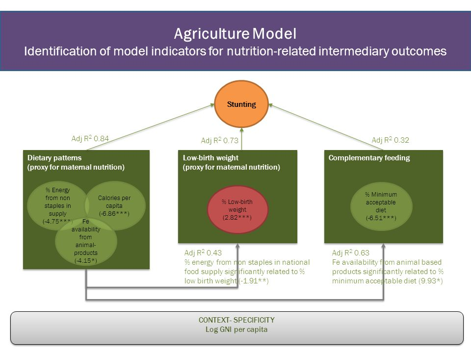 Agriculture Model Identification of model indicators for nutrition-related intermediary outcomes Stunting Dietary patterns (proxy for maternal nutrition) Dietary patterns (proxy for maternal nutrition) % Energy from non staples in supply (-4.75***) Calories per capita (-6.86***) Fe availability from animal- products (-4.15*) Low-birth weight (proxy for maternal nutrition) Low-birth weight (proxy for maternal nutrition) % Low-birth weight (2.82***) Complementary feeding % Minimum acceptable diet (-6.51***) CONTEXT- SPECIFICITY Log GNI per capita CONTEXT- SPECIFICITY Log GNI per capita Adj R 2 0.84 Adj R 2 0.73 Adj R 2 0.32 Adj R 2 0.43 % energy from non staples in national food supply significantly related to % low birth weight (-1.91**) Adj R 2 0.63 Fe availability from animal based products significantly related to % minimum acceptable diet (9.93*)