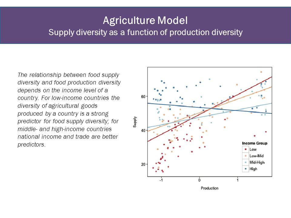 Agriculture Model Supply diversity as a function of production diversity The relationship between food supply diversity and food production diversity depends on the income level of a country.