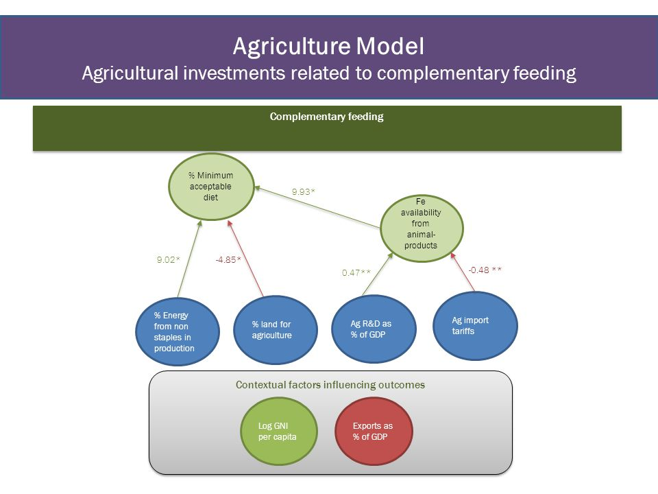 Agriculture Model Agricultural investments related to complementary feeding Complementary feeding % Minimum acceptable diet Fe availability from animal- products Contextual factors influencing outcomes 9.02* % Energy from non staples in production -4.85* Exports as % of GDP Log GNI per capita % land for agriculture 9.93* Ag R&D as % of GDP Ag import tariffs 0.47** -0.48 **