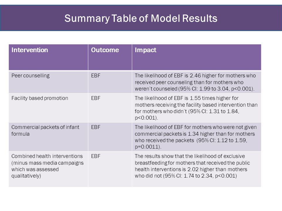 Summary Table of Model Results InterventionOutcomeImpact Peer counsellingEBFThe likelihood of EBF is 2.46 higher for mothers who received peer counseling than for mothers who weren't counseled (95% CI: 1.99 to 3.04, p<0.001).