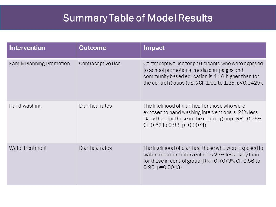 Summary Table of Model Results InterventionOutcomeImpact Family Planning PromotionContraceptive UseContraceptive use for participants who were exposed