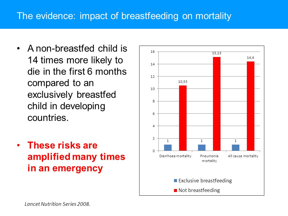 The evidence: impact of breastfeeding on mortality A non-breastfed child is 14 times more likely to die in the first 6 months compared to an exclusively breastfed child in developing countries.