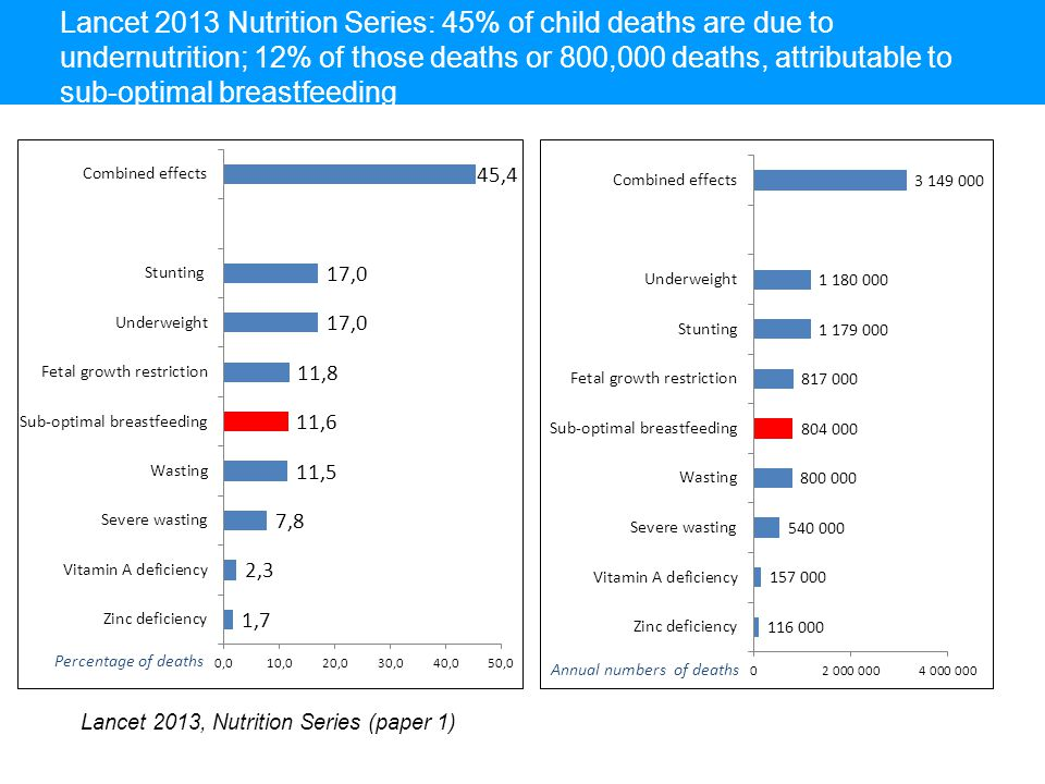 Lancet 2013 Nutrition Series: 45% of child deaths are due to undernutrition; 12% of those deaths or 800,000 deaths, attributable to sub-optimal breastfeeding Lancet 2013, Nutrition Series (paper 1)