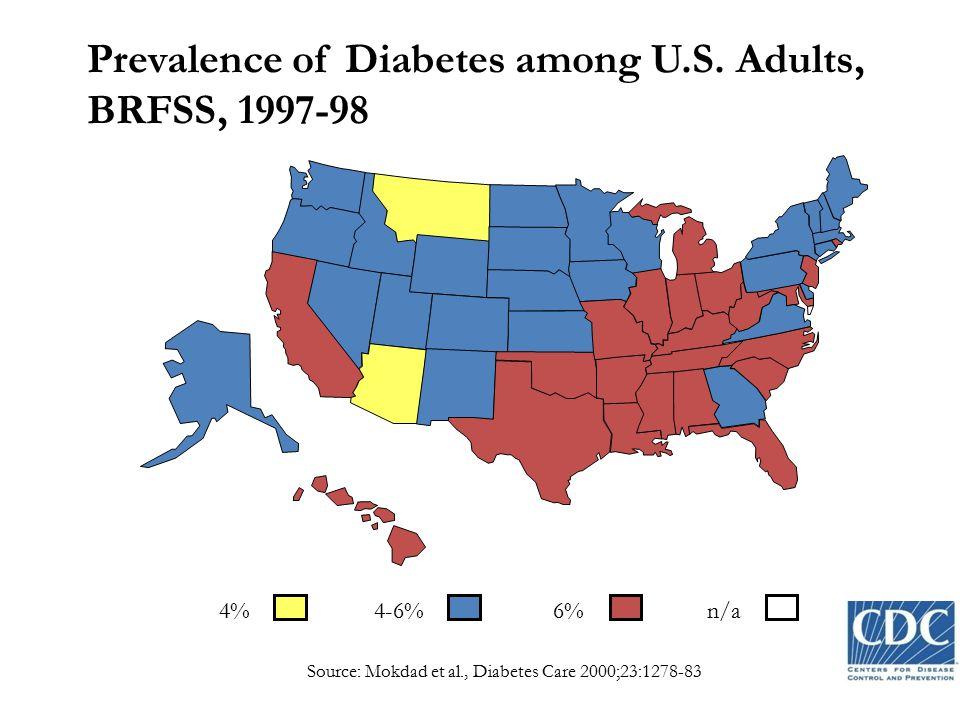 Prevalence of Diabetes among U.S. Adults, BRFSS, 1997-98 4%4-6%6% n/a Source: Mokdad et al., Diabetes Care 2000;23:1278-83
