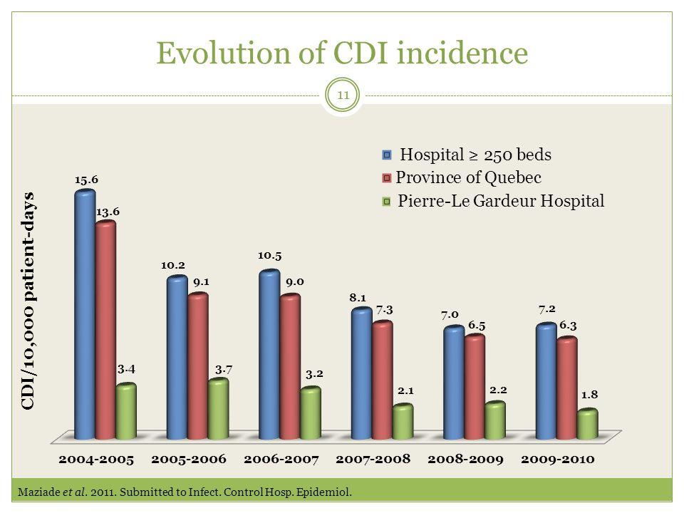 Evolution of CDI incidence 11 Maziade et al. 2011.