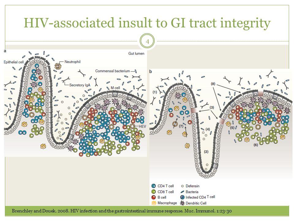 Bio-K+ ® treating GI SAEs in HIV-infected patients 5 1- Hummelen et al.