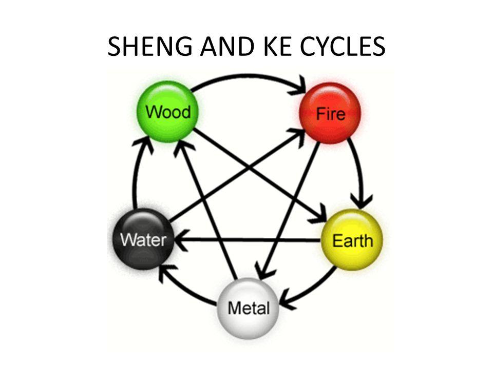 SHENG AND KE CYCLES