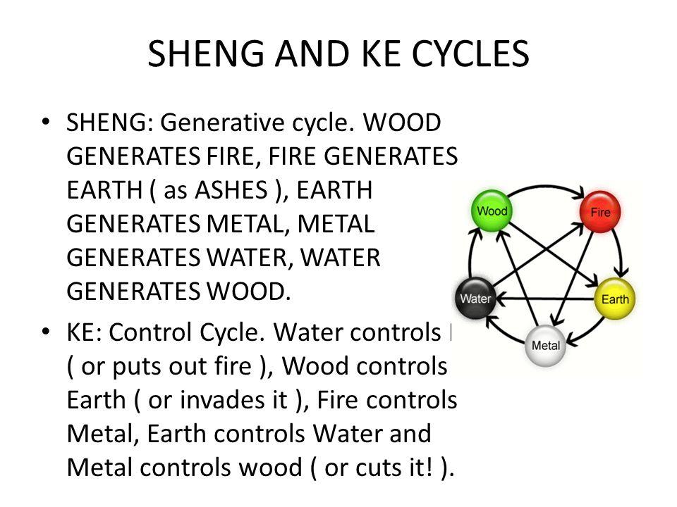 SHENG: Generative cycle.
