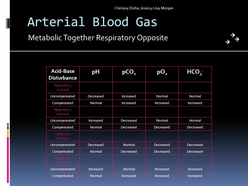 Arterial Blood Gas Acid-Base Disturbance pHpCO 2 pO 2 HCO 3 - Respiratory Acidosis UncompensatedDecreasedIncreasedNormal CompensatedNormalIncreased Respiratory Alkalosis UncompensatedIncreasedDecreasedNormal CompensatedNormalDecreased Metabolic Acidosis UncompensatedDecreasedNormalDecreased CompensatedNormalDecreased Metabolic Alkalosis UncompensatedIncreasedNormalIncreased CompensatedNormalIncreased Metabolic Together Respiratory Opposite Chelsea, Elisha, Jessica, Lisa, Morgan