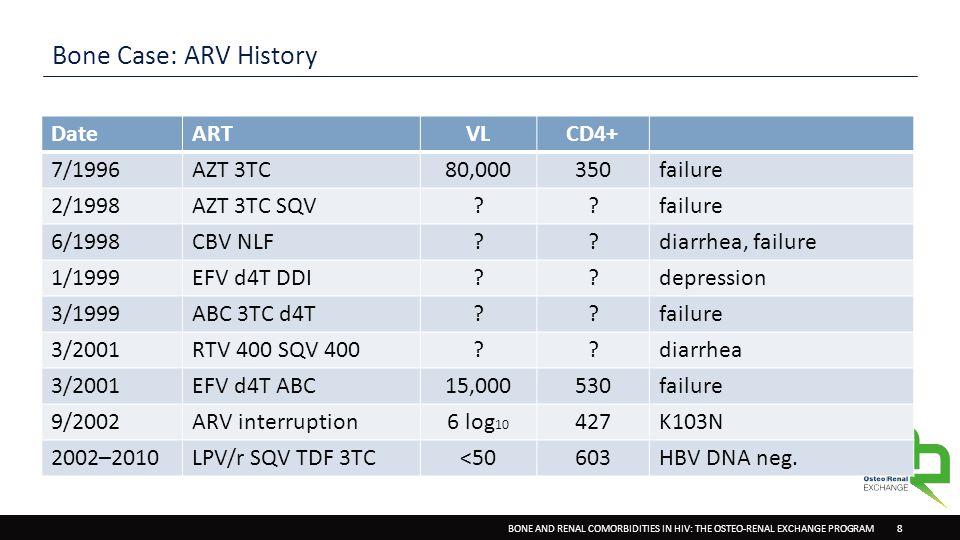 BONE AND RENAL COMORBIDITIES IN HIV: THE OSTEO-RENAL EXCHANGE PROGRAM 8 Bone Case: ARV History DateARTVLCD4+ 7/1996AZT 3TC80,000350failure 2/1998AZT 3TC SQV failure 6/1998CBV NLF diarrhea, failure 1/1999EFV d4T DDI depression 3/1999ABC 3TC d4T failure 3/2001RTV 400 SQV 400 diarrhea 3/2001EFV d4T ABC15,000530failure 9/2002ARV interruption6 log 10 427K103N 2002–2010LPV/r SQV TDF 3TC<50603HBV DNA neg.
