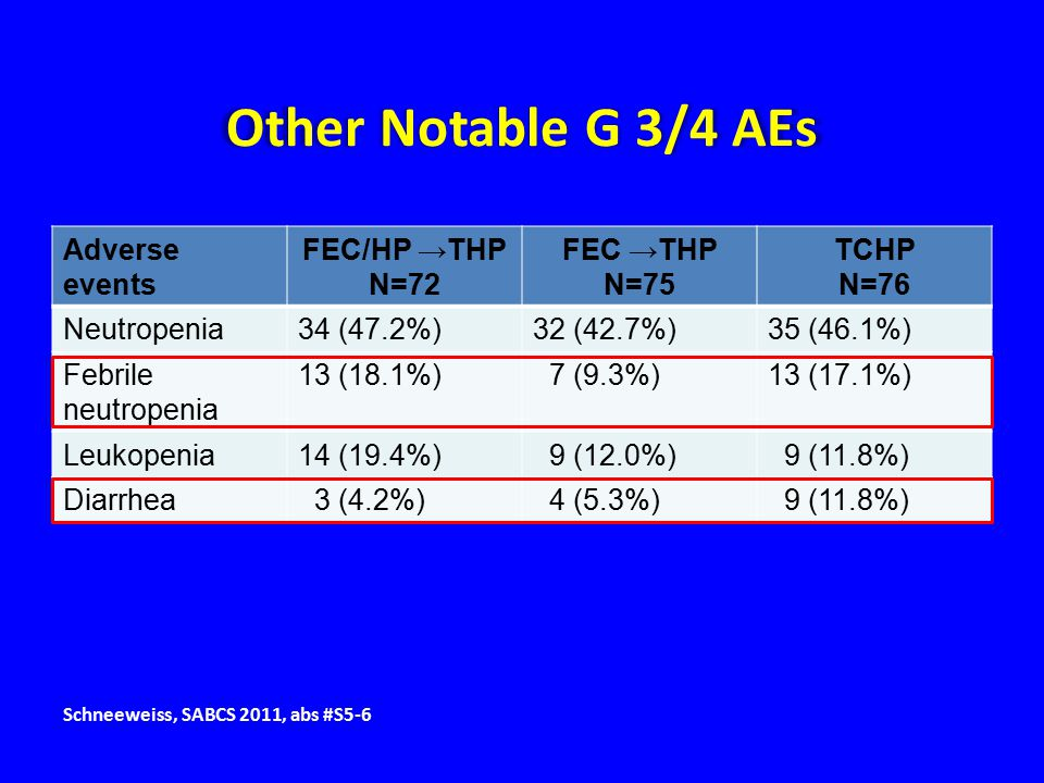 Other Notable G 3/4 AEs Adverse events FEC/HP →THP N=72 FEC →THP N=75 TCHP N=76 Neutropenia34 (47.2%)32 (42.7%)35 (46.1%) Febrile neutropenia 13 (18.1%) 7 (9.3%)13 (17.1%) Leukopenia14 (19.4%) 9 (12.0%) 9 (11.8%) Diarrhea 3 (4.2%) 4 (5.3%) 9 (11.8%) Schneeweiss, SABCS 2011, abs #S5-6