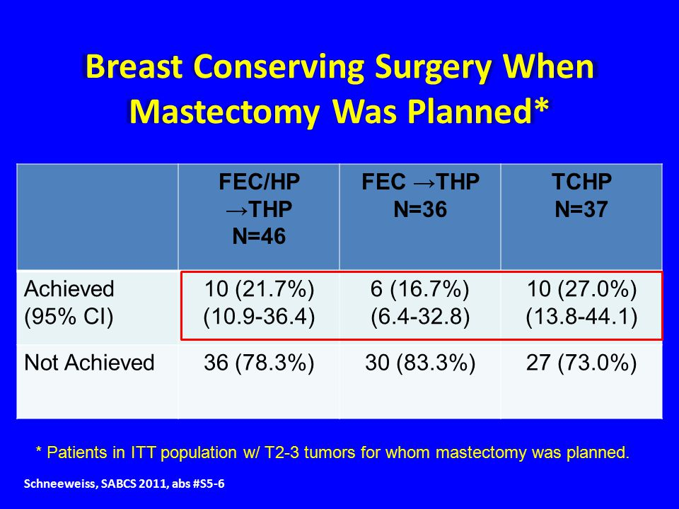 Breast Conserving Surgery When Mastectomy Was Planned* FEC/HP →THP N=46 FEC →THP N=36 TCHP N=37 Achieved (95% CI) 10 (21.7%) (10.9-36.4) 6 (16.7%) (6.4-32.8) 10 (27.0%) (13.8-44.1) Not Achieved36 (78.3%)30 (83.3%)27 (73.0%) * Patients in ITT population w/ T2-3 tumors for whom mastectomy was planned.