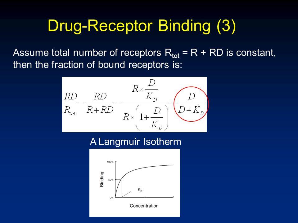 Drug-Receptor Binding (3) Assume total number of receptors R tot = R + RD is constant, then the fraction of bound receptors is: A Langmuir Isotherm