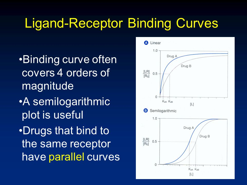 Assume Binding is Proportional to Response : Concentration- response curve looks like the binding curve.