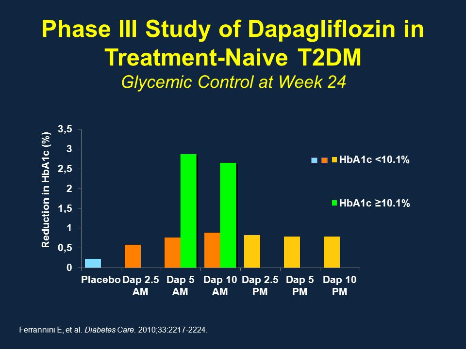 Phase III Study of Dapagliflozin in Treatment-Naive T2DM Glycemic Control at Week 24 Ferrannini E, et al. Diabetes Care. 2010;33:2217-2224. Reduction
