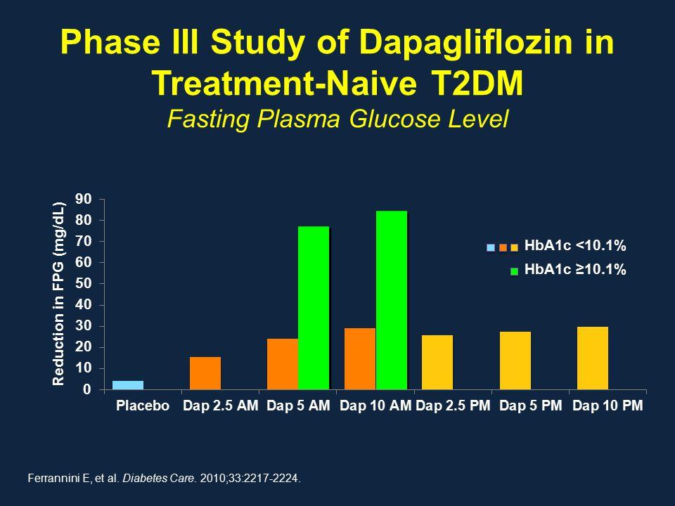 Phase III Study of Dapagliflozin in Treatment-Naive T2DM Fasting Plasma Glucose Level Ferrannini E, et al. Diabetes Care. 2010;33:2217-2224. Reduction