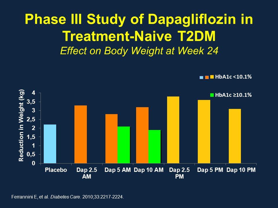 Phase III Study of Dapagliflozin in Treatment-Naive T2DM Effect on Body Weight at Week 24 Ferrannini E, et al. Diabetes Care. 2010;33:2217-2224. Reduc