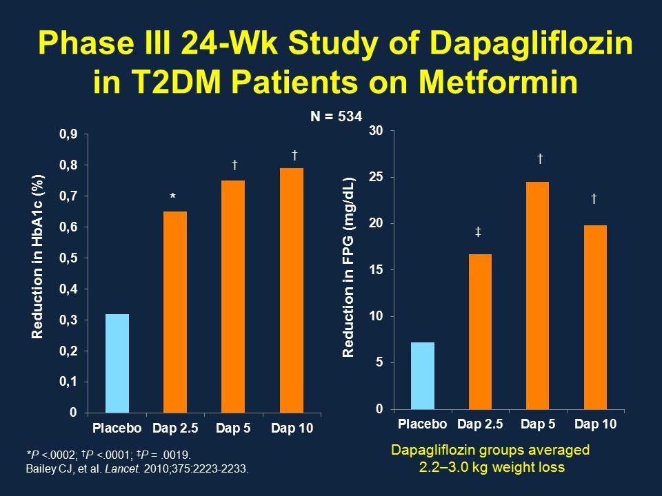 Phase III 24-Wk Study of Dapagliflozin in T2DM Patients on Metformin Bailey CJ, et al. Lancet. 2010;375:2223-2233. Reduction in HbA1c (%) † * Reductio