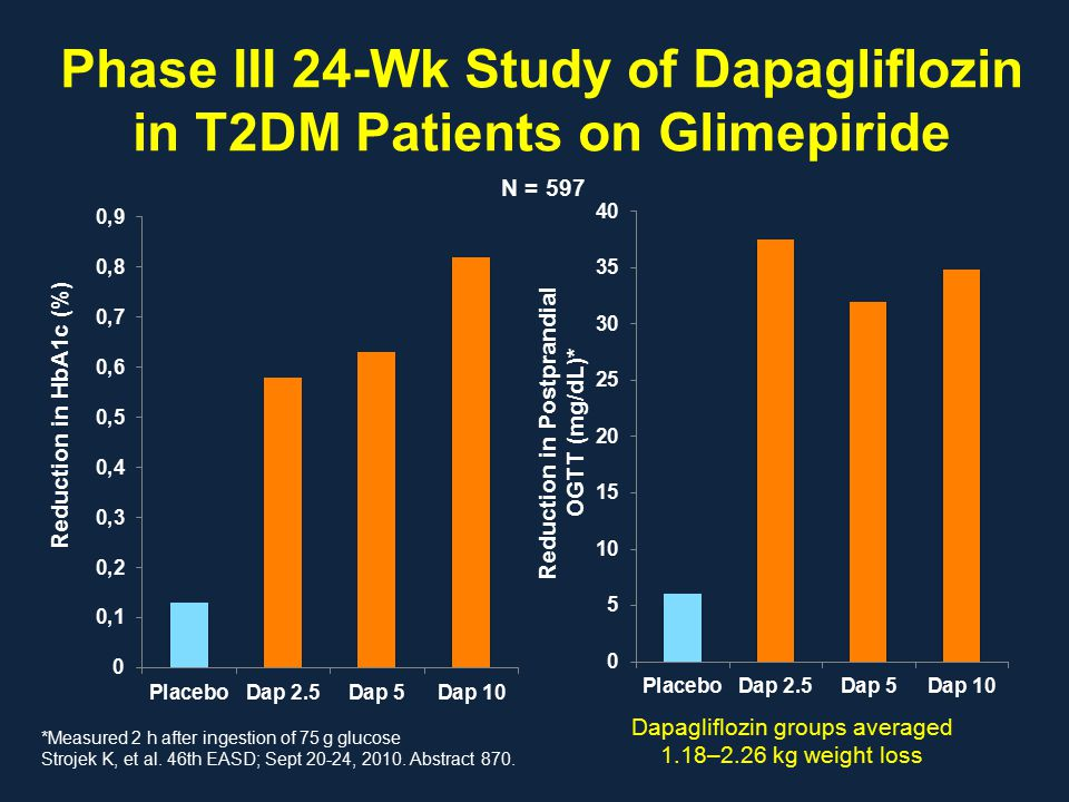 Phase III 24-Wk Study of Dapagliflozin in T2DM Patients on Glimepiride *Measured 2 h after ingestion of 75 g glucose Strojek K, et al.