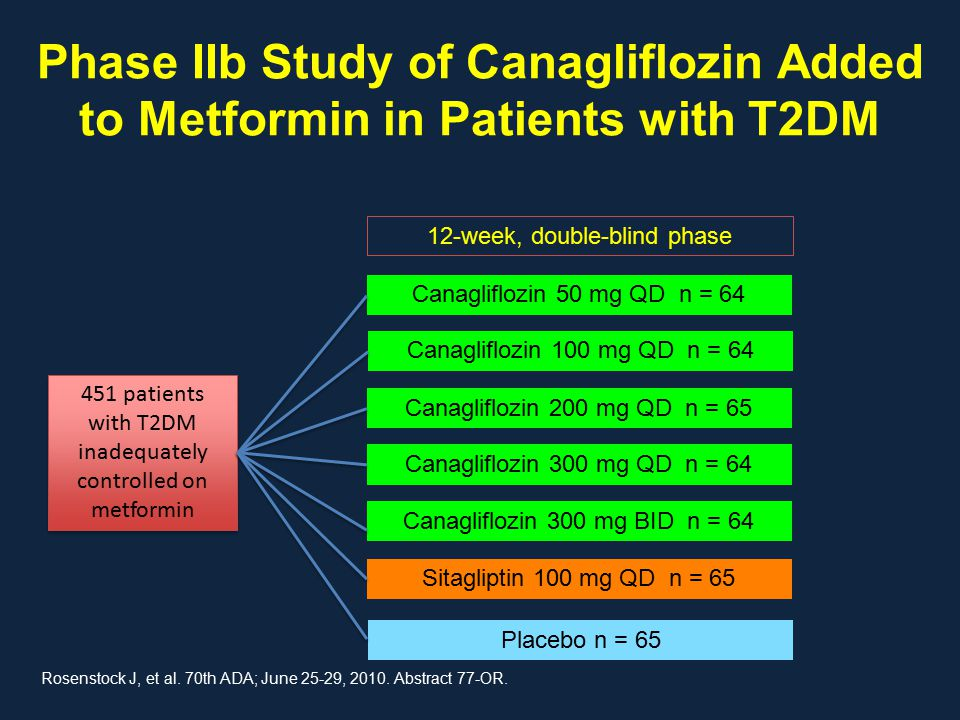 Phase IIb Study of Canagliflozin Added to Metformin in Patients with T2DM 451 patients with T2DM inadequately controlled on metformin Canagliflozin 50