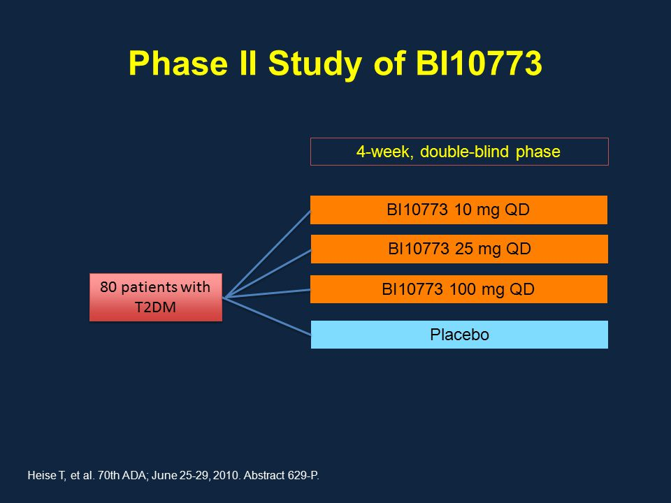 Phase II Study of BI10773 80 patients with T2DM BI10773 10 mg QD BI10773 25 mg QD Placebo BI10773 100 mg QD 4-week, double-blind phase Heise T, et al.