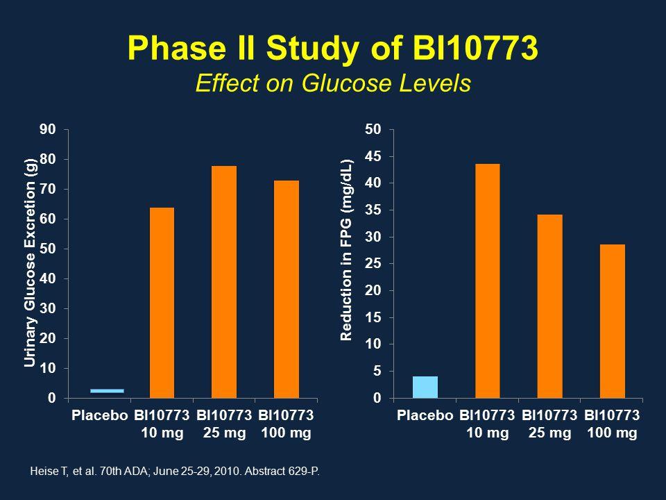 Phase II Study of BI10773 Effect on Glucose Levels Heise T, et al.
