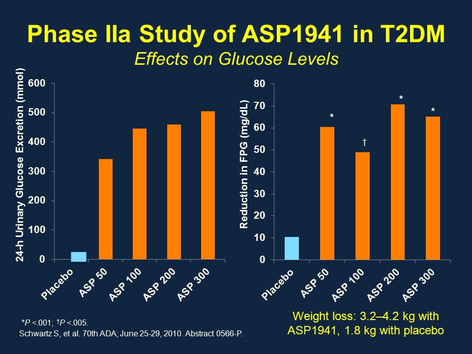 Phase IIa Study of ASP1941 in T2DM Effects on Glucose Levels Schwartz S, et al.