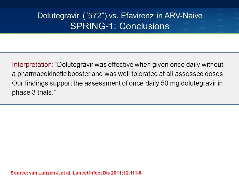 Dolutegravir ( 572 ) vs. Efavirenz in ARV-Naive SPRING-1: Conclusions Source: van Lunzen J, et al.